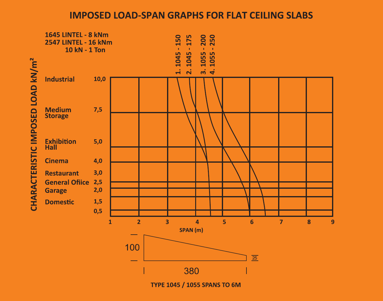 Flat Slab specifications